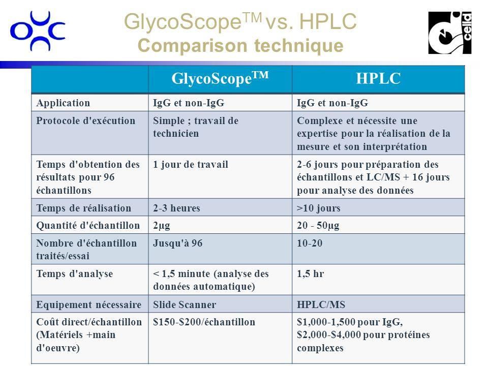 www.procognia.comwww.procognia.com www.celld.comwww.celld.com 13 GlycoScope TM vs. HPLC Comparison technique GlycoScope TM HPLC ApplicationIgG et non-