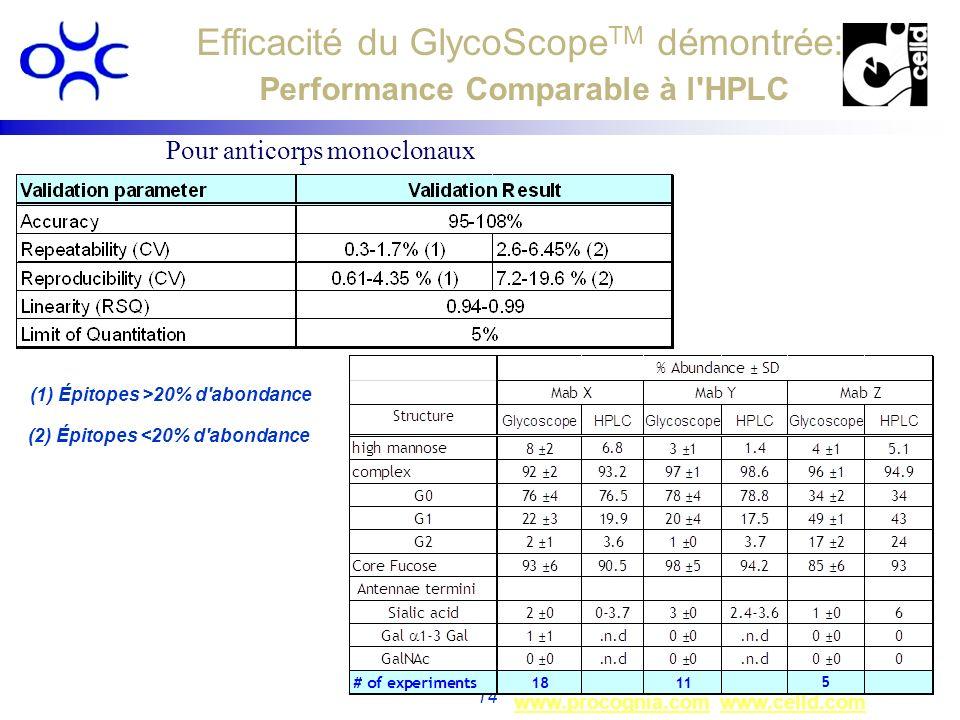 www.procognia.comwww.procognia.com www.celld.comwww.celld.com 14 Pour anticorps monoclonaux Efficacité du GlycoScope TM démontrée: Performance Compara