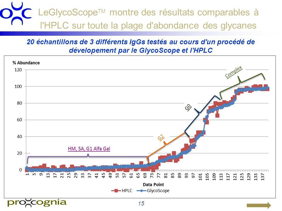 15 LeGlycoScope TM montre des résultats comparables à l'HPLC sur toute la plage d'abondance des glycanes 20 échantillons de 3 différents IgGs testés a