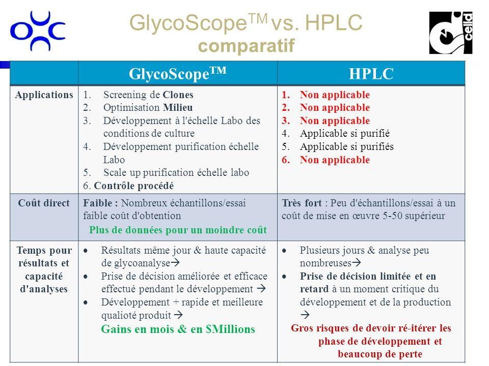 www.procognia.comwww.procognia.com www.celld.comwww.celld.com 16 GlycoScope TM vs. HPLC comparatif GlycoScope TM HPLC Applications1.Screening de Clone