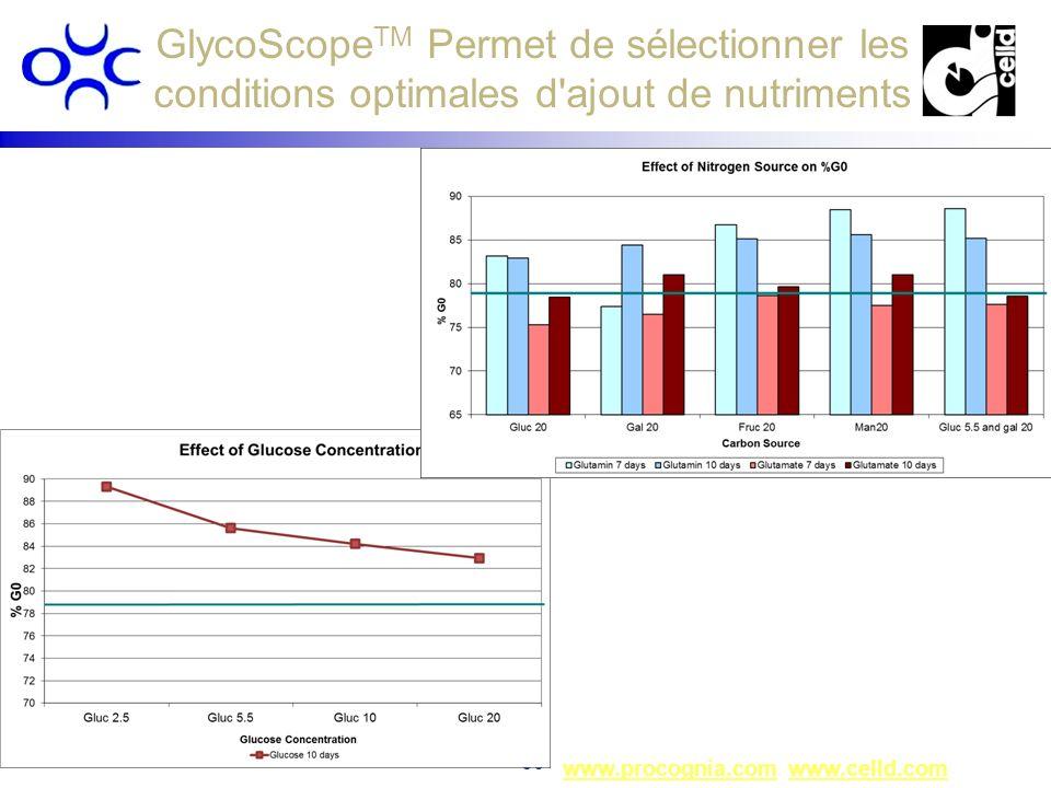 www.procognia.comwww.procognia.com www.celld.comwww.celld.com 30 GlycoScope TM Permet de sélectionner les conditions optimales d'ajout de nutriments