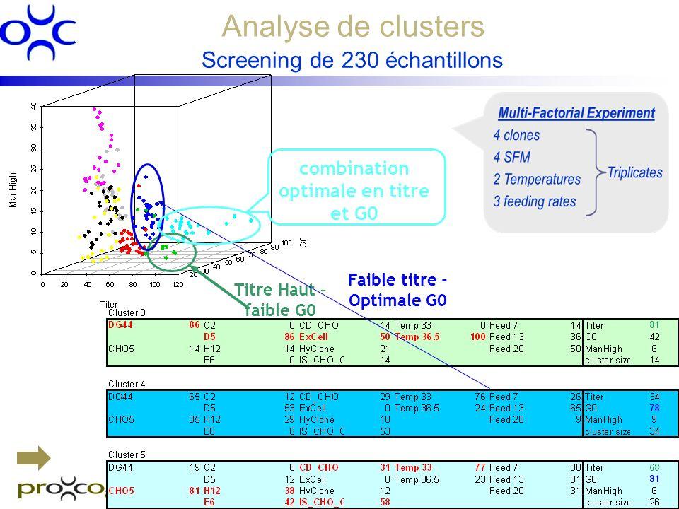 Analyse de clusters Titre Haut – faible G0 Faible titre - Optimale G0 combination optimale en titre et G0 Screening de 230 échantillons