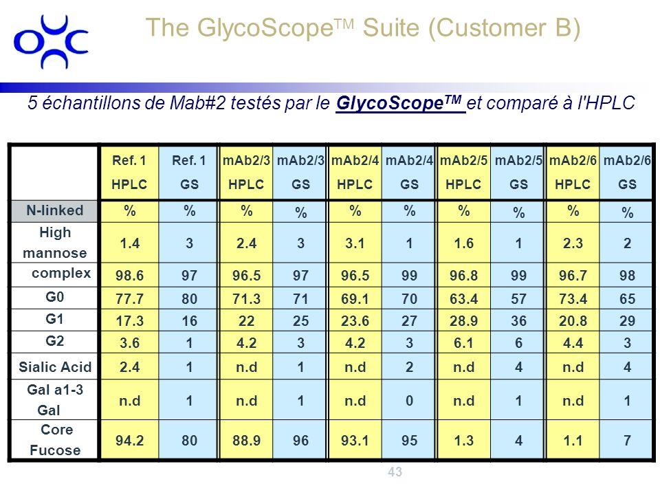 Ref. 1 HPLC Ref. 1 GS mAb2/3 HPLC mAb2/3 GS mAb2/4 HPLC mAb2/4 GS mAb2/5 HPLC mAb2/5 GS mAb2/6 HPLC mAb2/6 GS N-linked%% % %% % % % High mannose 1.432