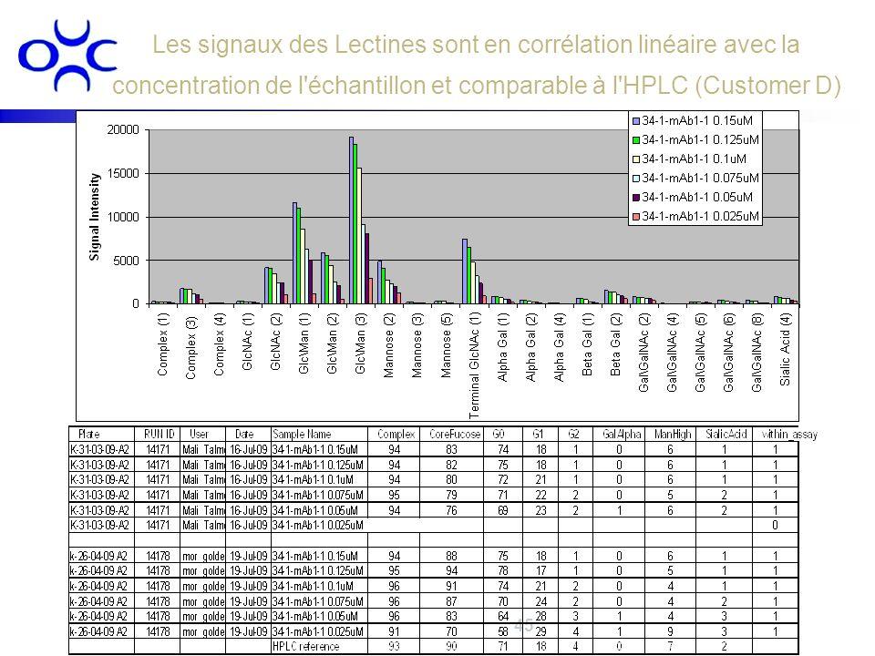 Les signaux des Lectines sont en corrélation linéaire avec la concentration de l'échantillon et comparable à l'HPLC (Customer D)