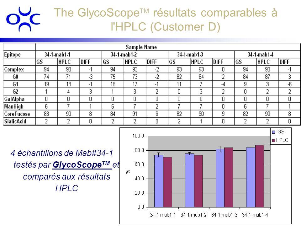 The GlycoScope TM résultats comparables à l'HPLC (Customer D) 4 échantillons de Mab#34-1 testés par GlycoScope TM et comparés aux résultats HPLC