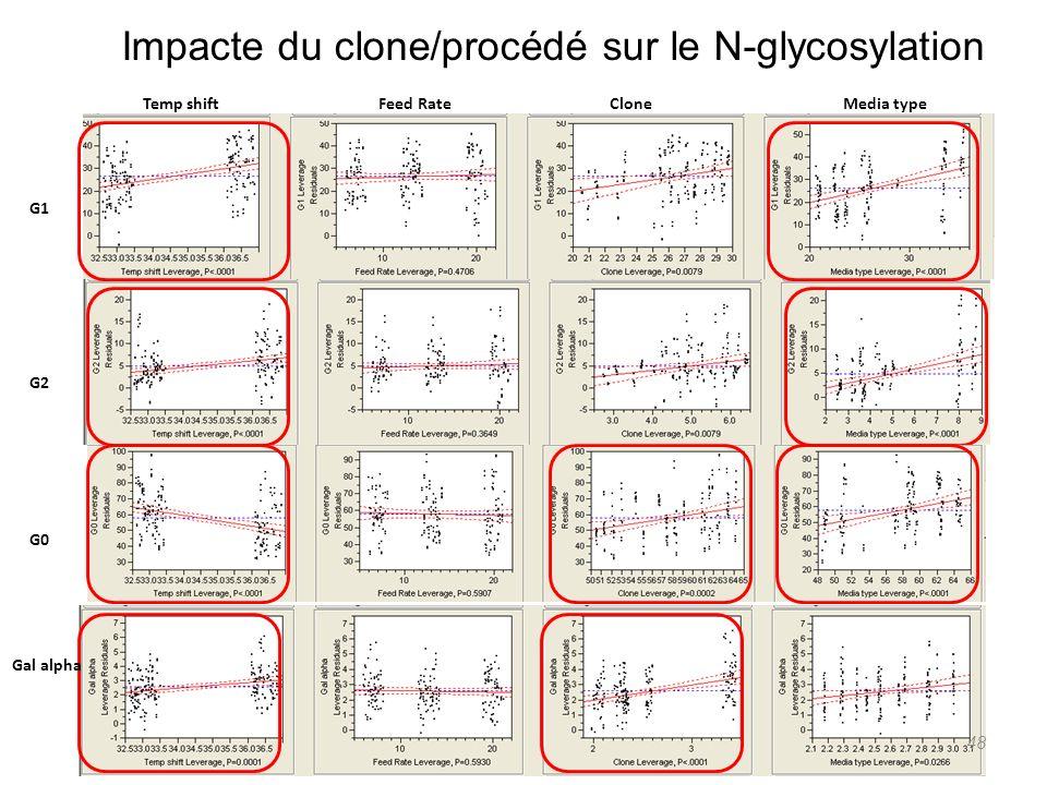 Impacte du clone/procédé sur le N-glycosylation Temp shift Feed Rate Clone Media type G1 G2 Gal alpha G0 48