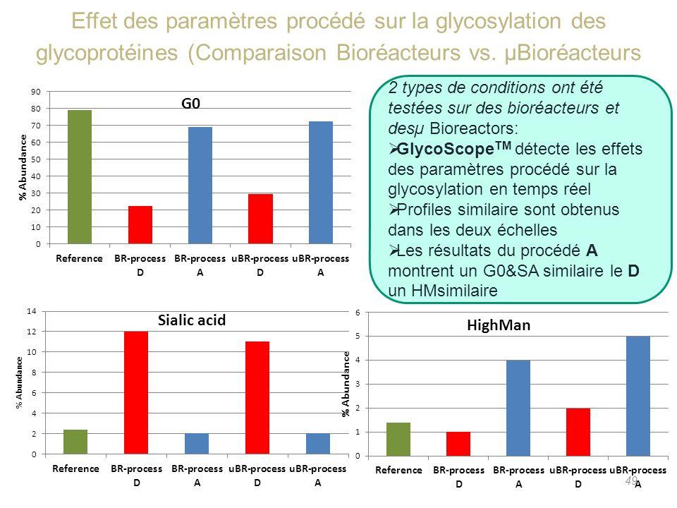 Effet des paramètres procédé sur la glycosylation des glycoprotéines (Comparaison Bioréacteurs vs. µBioréacteurs 49 2 types de conditions ont été test