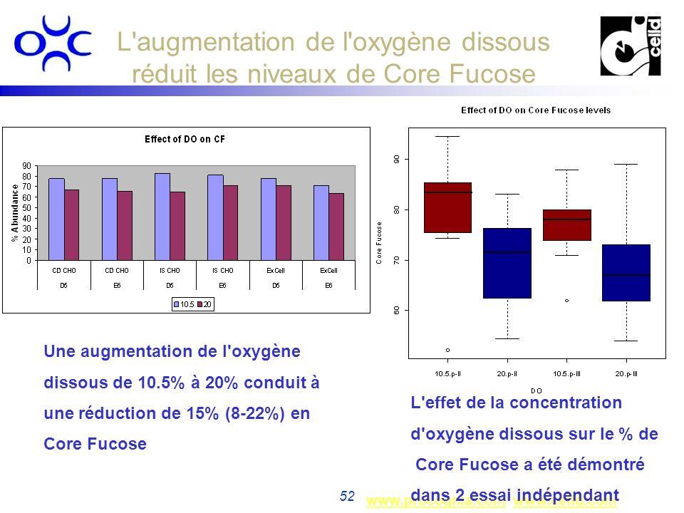 www.procognia.comwww.procognia.com www.celld.comwww.celld.com 52 L'augmentation de l'oxygène dissous réduit les niveaux de Core Fucose Une augmentatio