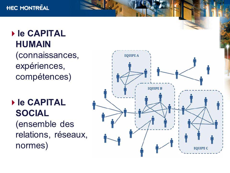 le CAPITAL HUMAIN (connaissances, expériences, compétences) le CAPITAL SOCIAL (ensemble des relations, réseaux, normes)
