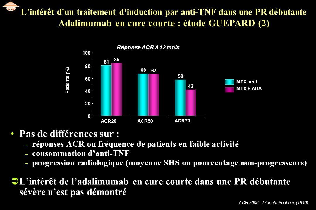 ACR 2008 - Daprès Soubrier (1640) Pas de différences sur : -réponses ACR ou fréquence de patients en faible activité -consommation danti-TNF -progress