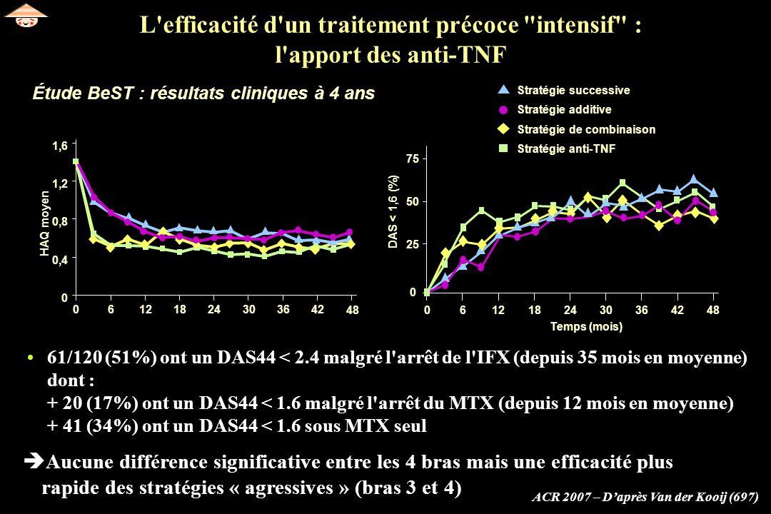 Étude BeST : résultats cliniques à 4 ans ACR 2007 – Daprès Van der Kooij (697) Aucune différence significative entre les 4 bras mais une efficacité pl