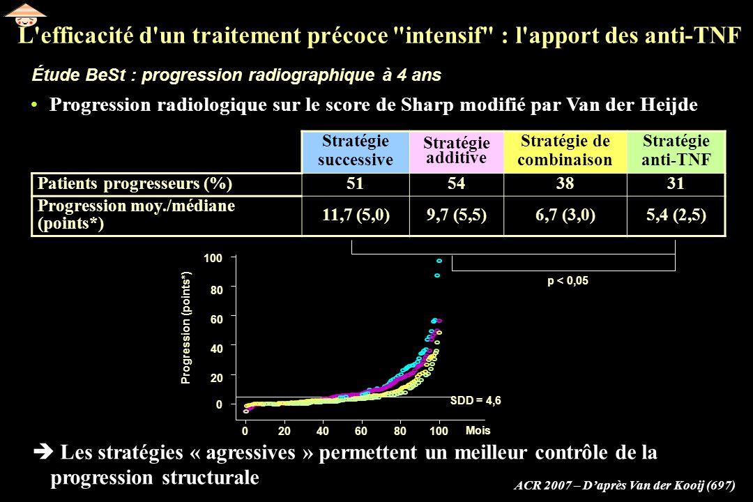 Étude BeSt : progression radiographique à 4 ans ACR 2007 – Daprès Van der Kooij (697) Progression radiologique sur le score de Sharp modifié par Van d