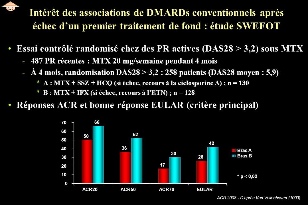 ACR 2008 - Daprès Van Vollenhoven (1003) Essai contrôlé randomisé chez des PR actives (DAS28 > 3,2) sous MTX -487 PR récentes : MTX 20 mg/semaine pend