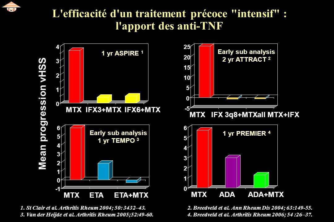 L intérêt d un traitement d induction par anti-TNF dans une PR débutante 20 PR récentes (< 12 mois) sévères (CRP : 42 mg/l) ACR70 : (1) 67% vs (2) 30% à M12 IRM : pas de nouvelles érosion des MCP dans le groupe IFX (1) M0 (1) 14(2) 12 M12 (1) 14(2) 22 Pas de différence M0/M12 du score de Sharp dans les groupes (1) et (2) Dose totale de corticoïdes à M12 : (1) 110mg vs (2) 275mg Quinn et al.