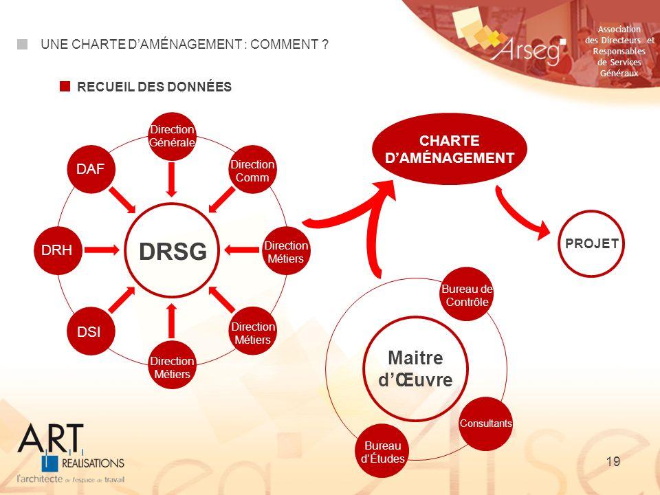 Association des Directeurs et Responsables de Services Généraux DRSG Direction Générale DAF DRH DSI Direction Comm Direction Métiers CHARTE DAMÉNAGEME