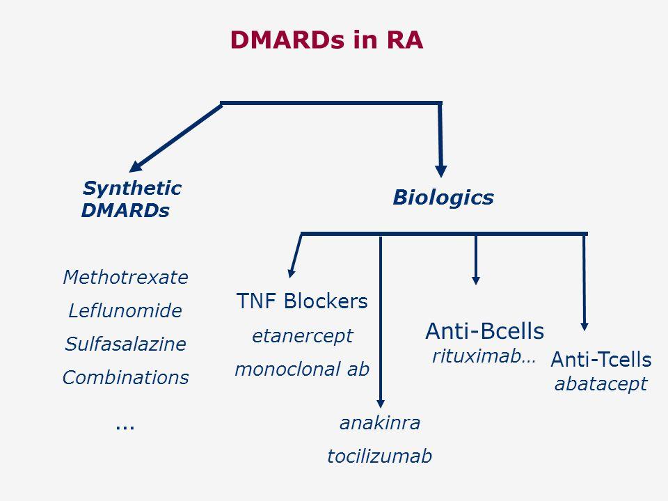DMARDs in RA Synthetic DMARDs Methotrexate Leflunomide Sulfasalazine Combinations … Biologics TNF Blockers etanercept monoclonal ab anakinra tocilizum