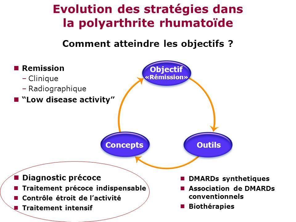 Remission –Clinique –Radiographique Low disease activity DMARDs synthetiques Association de DMARDs conventionnels Biothérapies Evolution des stratégie