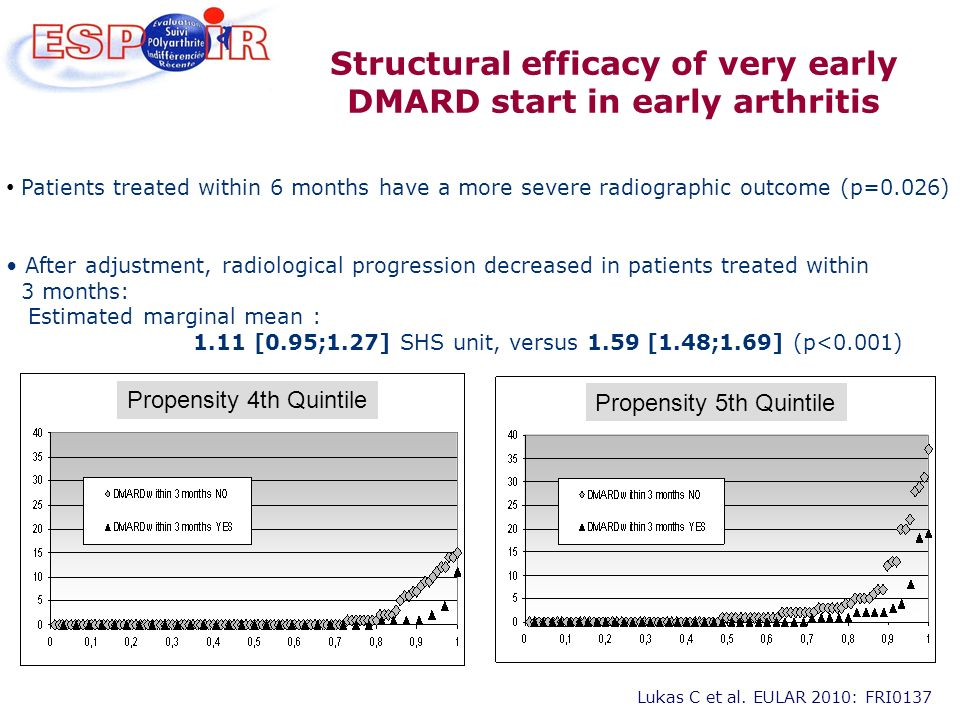 Patients treated within 6 months have a more severe radiographic outcome (p=0.026) After adjustment, radiological progression decreased in patients tr