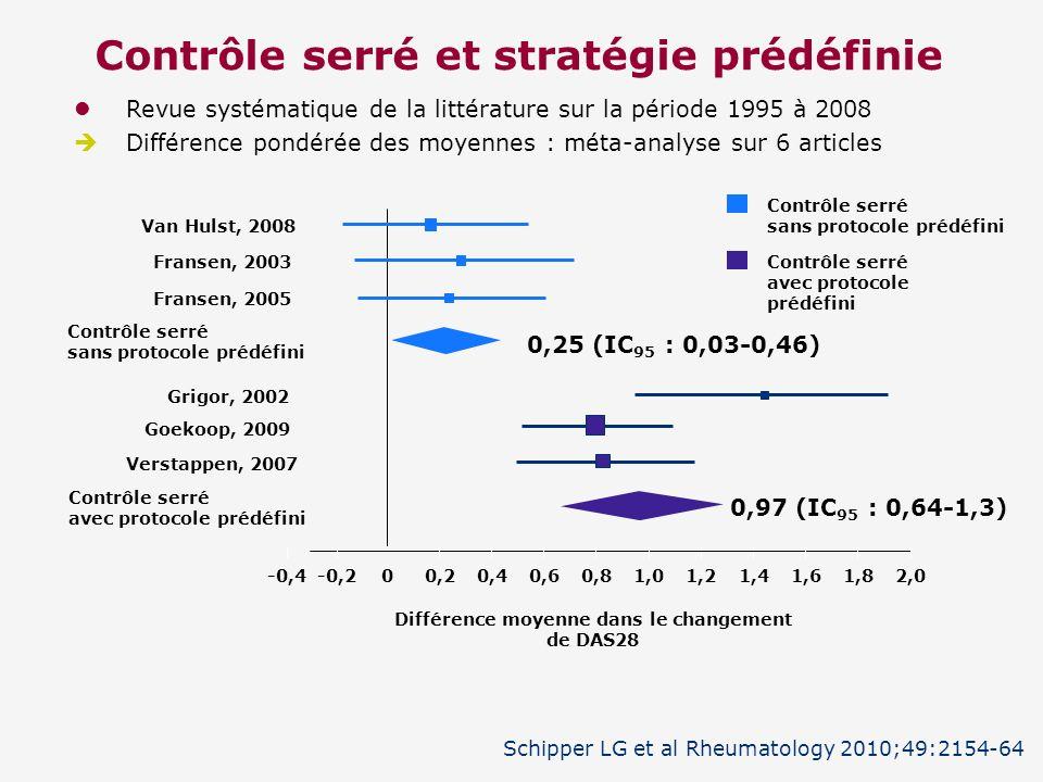 Revue systématique de la littérature sur la période 1995 à 2008 Différence pondérée des moyennes : méta-analyse sur 6 articles Contrôle serré et strat