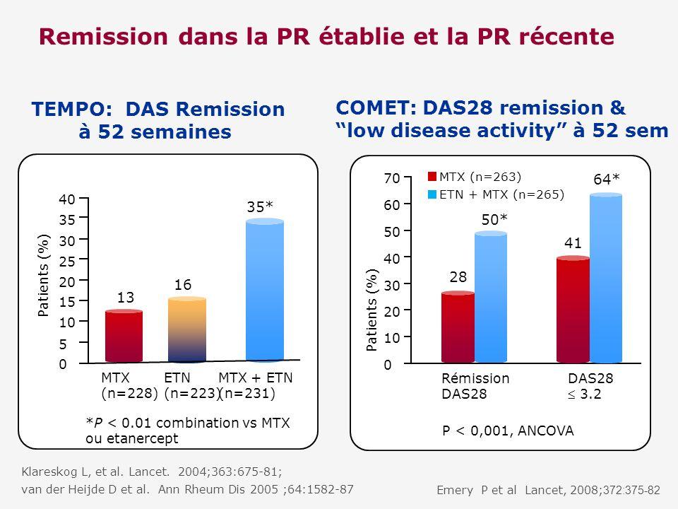 Klareskog L, et al. Lancet. 2004;363:675-81; van der Heijde D et al. Ann Rheum Dis 2005 ;64:1582-87 TEMPO: DAS Remission à 52 semaines Emery P et al L