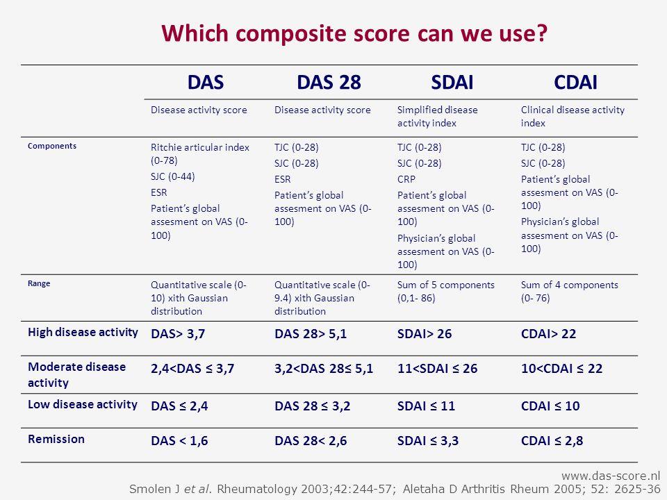 Which composite score can we use? DASDAS 28SDAICDAI Disease activity score Simplified disease activity index Clinical disease activity index Component