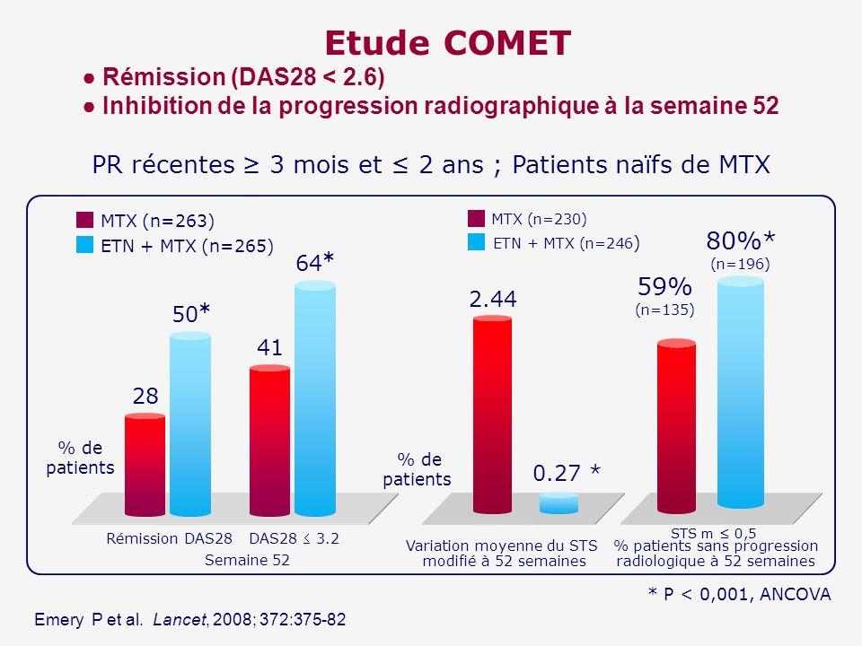 Etude COMET Rémission (DAS28 < 2.6) Inhibition de la progression radiographique à la semaine 52 * P < 0,001, ANCOVA PR récentes 3 mois et 2 ans ; Pati