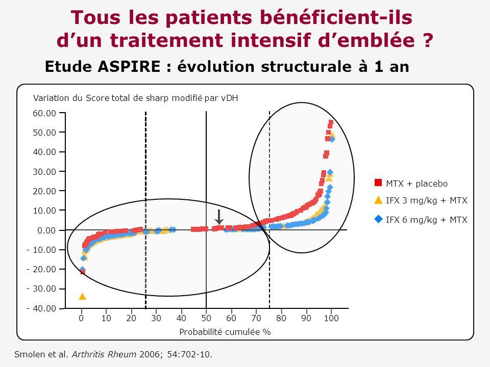 Tous les patients bénéficient-ils dun traitement intensif demblée ? Smolen et al. Arthritis Rheum 2006; 54:702-10. - 40.00 - 30.00 - 20.00 - 10.00 0.0