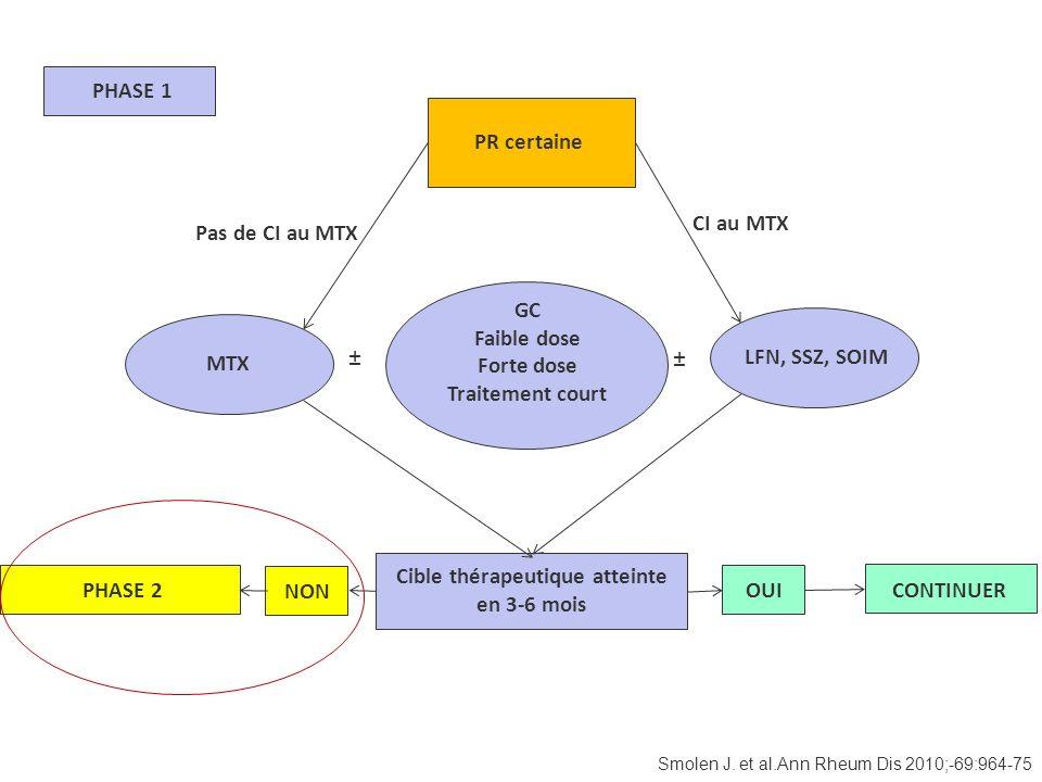 Smolen J. et al.Ann Rheum Dis 2010;-69:964-75 PHASE 1 Pas de CI au MTX CI au MTX MTX ± ± GC Faible dose Forte dose Traitement court LFN, SSZ, SOIM Cib