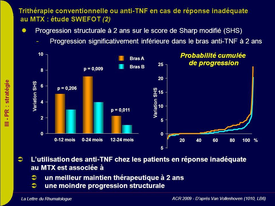 La Lettre du Rhumatologue Progression structurale à 2 ans sur le score de Sharp modifié (SHS) - Progression significativement inférieure dans le bras