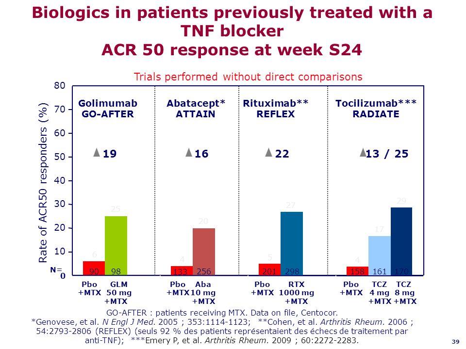 GO-AFTER : patients receiving MTX. Data on file, Centocor. *Genovese, et al. N Engl J Med. 2005 ; 353:1114-1123; **Cohen, et al. Arthritis Rheum. 2006