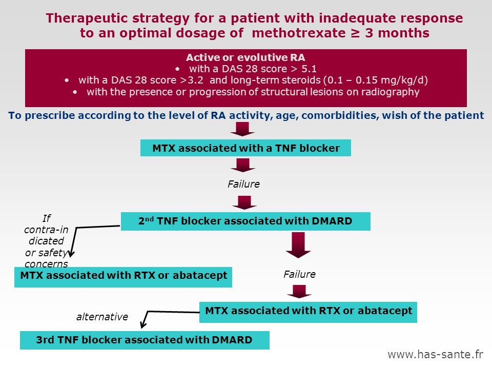 Therapeutic strategy for a patient with inadequate response to an optimal dosage of methotrexate 3 months Active or evolutive RA with a DAS 28 score >