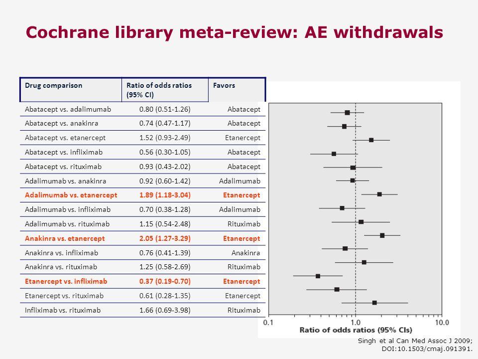 Cochrane library meta-review: AE withdrawals Singh et al Can Med Assoc J 2009; DOI:10.1503/cmaj.091391. Drug comparisonRatio of odds ratios (95% CI) F