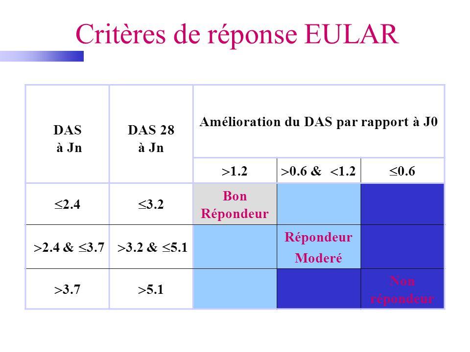 Critères de réponse EULAR DAS à Jn DAS 28 à Jn Amélioration du DAS par rapport à J0 1.2 0.6 & 1.2 0.6 2.4 3.2 Bon Répondeur 2.4 & 3.7 3.2 & 5.1 Répond