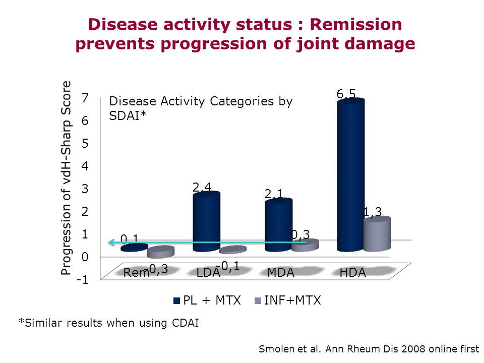 Treat to Target initiative & EULAR recommendations T2TEULAR 1- The primary target for treatment of rheumatoid arthritis should be a state of clinical remission 2007-10Treatment should be aimed at reaching a target of remission or low disease activity as soon as possible in every patient… 2- Clinical remission is defined as the absence of signs and symptoms of significant inflammatory disease activity 3- While remission should be a clear target, based on available evidence low disease activity may be an acceptable alternative therapeutic goal, particularly in established, long-standing disease … Smolen J et al Ann Rheum Dis 2010; 69:631-7