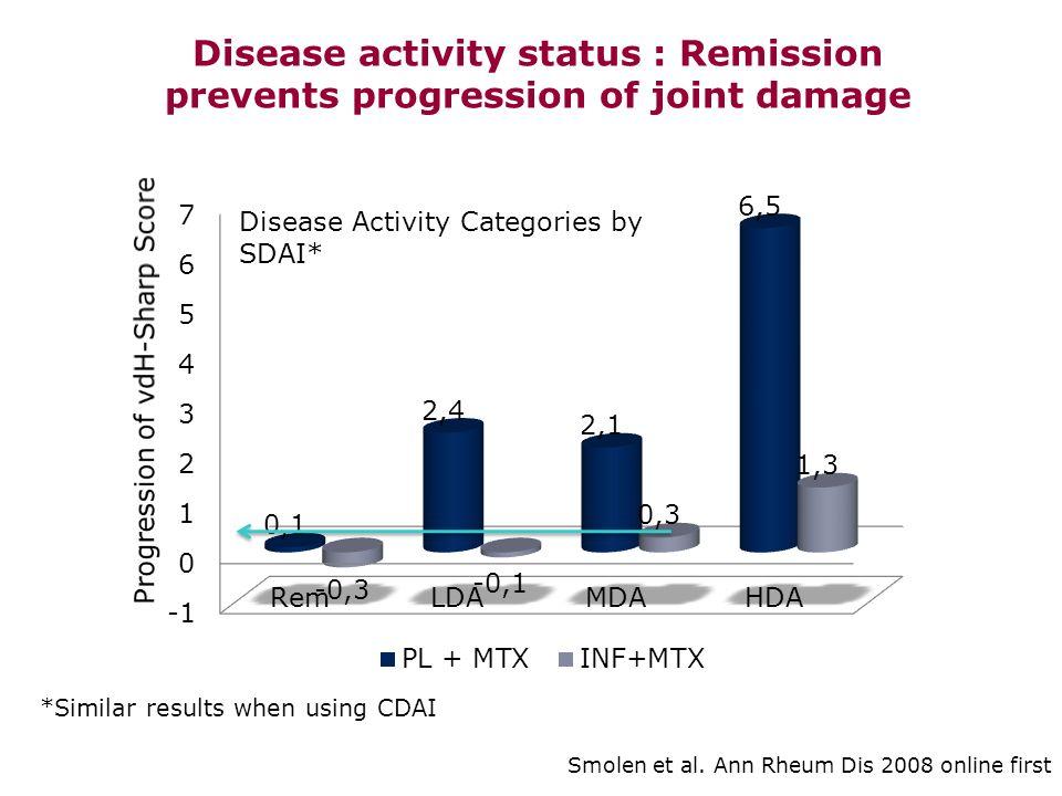 Etude COMET Rémission (DAS28 < 2.6) Inhibition de la progression radiographique à la semaine 52 * P < 0,001, ANCOVA PR récentes 3 mois et 2 ans ; Patients naïfs de MTX Semaine 52 Emery P et al.