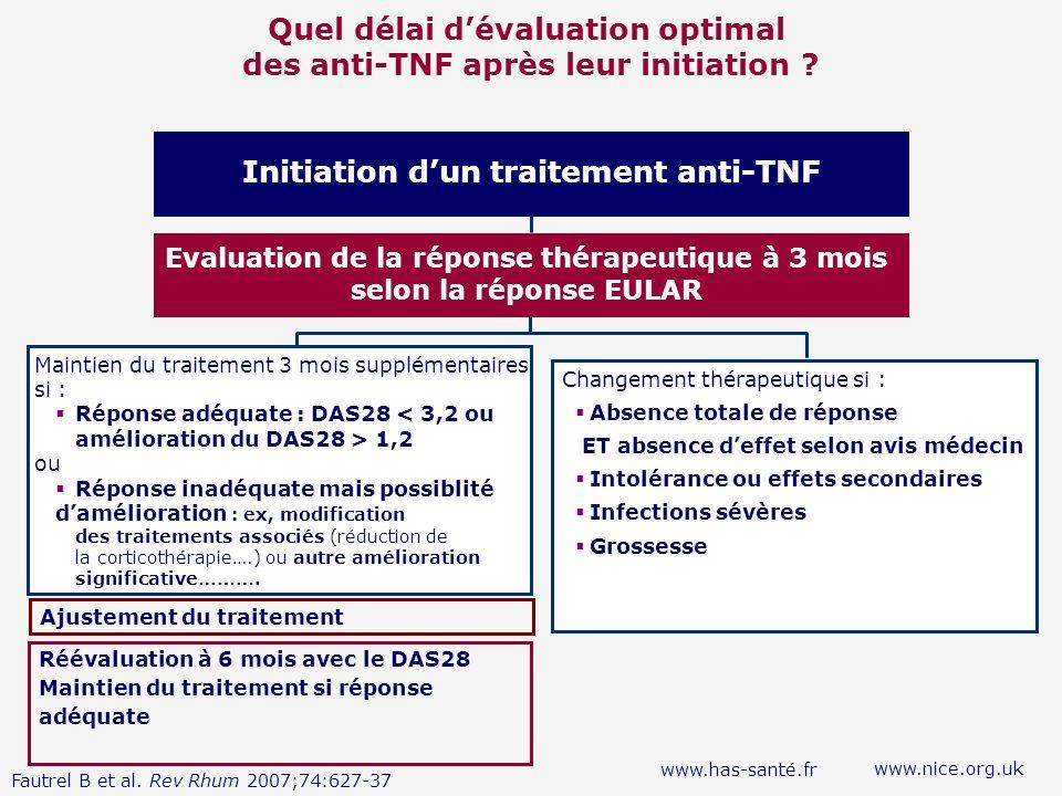 Quel délai dévaluation optimal des anti-TNF après leur initiation ? Réévaluation à 6 mois avec le DAS28 Maintien du traitement si réponse adéquate www