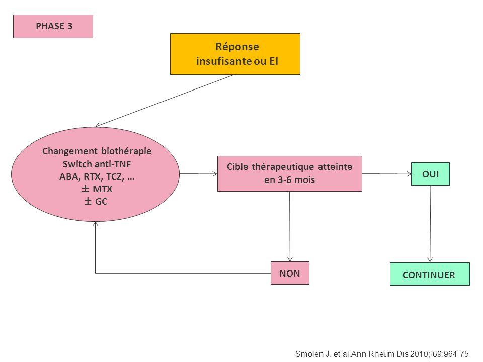 Réponse insufisante ou EI PHASE 3 Changement biothérapie Switch anti-TNF ABA, RTX, TCZ, … ± MTX ± GC OUI NON CONTINUER Cible thérapeutique atteinte en
