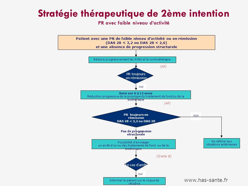 Stratégie thérapeutique de 2ème intention PR avec faible niveau dactivité non oui Suivi sur 6 à 12 mois Réduction progressive de la posologie du trait