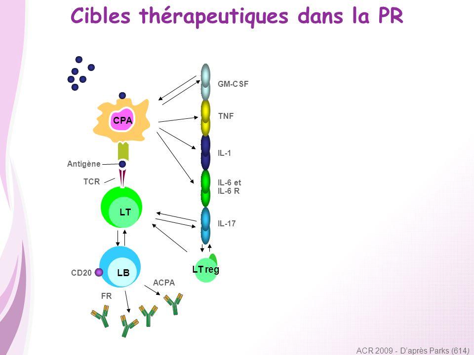 Cibles thérapeutiques dans la PR ACR 2009 - Daprès Parks (614 ) CPA LT reg Antigène TCR IL-17 IL-6 et IL-6 R IL-1 TNF GM-CSF ACPA FR CD20 LT LB