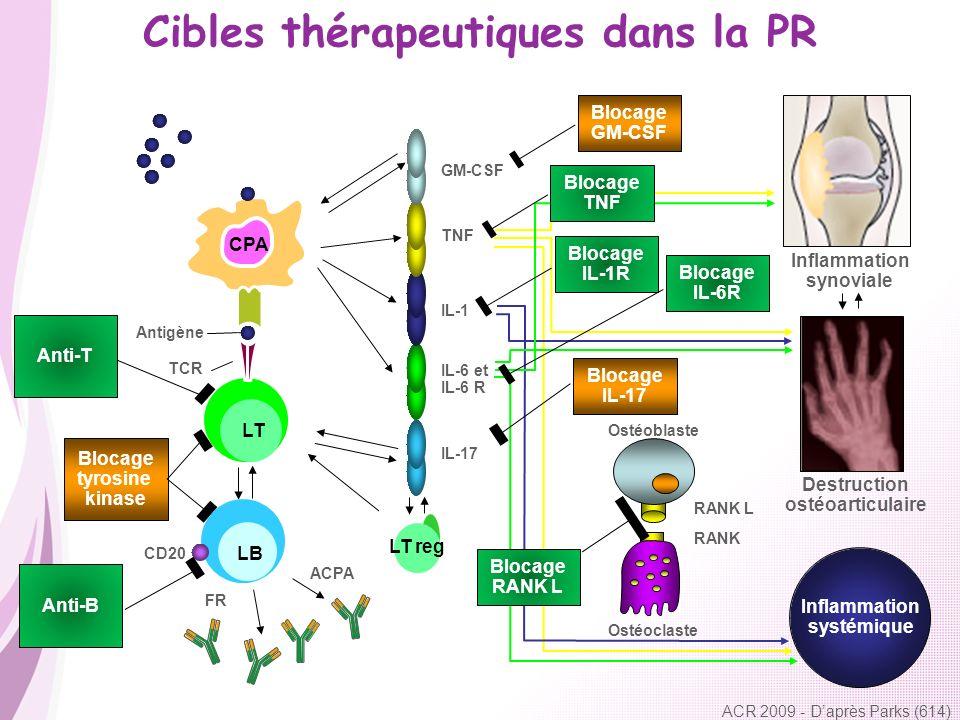 Cibles thérapeutiques dans la PR ACR 2009 - Daprès Parks (614) CPA LT reg Antigène TCR IL-17 IL-6 et IL-6 R IL-1 TNF GM-CSF ACPA FR Inflammation systé