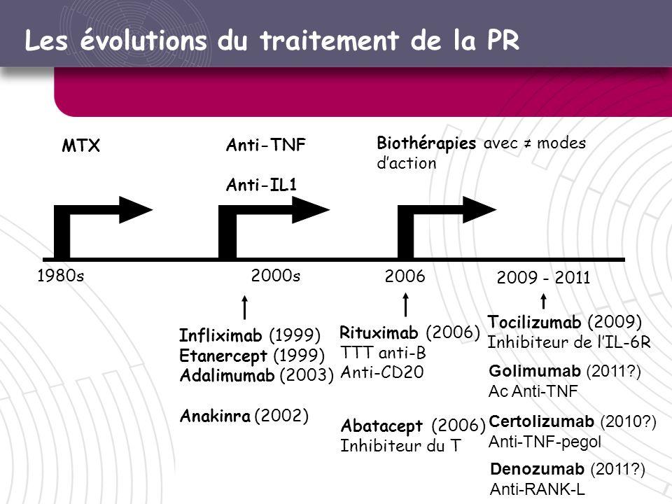Les évolutions du traitement de la PR 1980s MTX 2000s Anti-TNF Anti-IL1 Rituximab (2006) TTT anti-B Anti-CD20 Tocilizumab (2009) Inhibiteur de lIL-6R