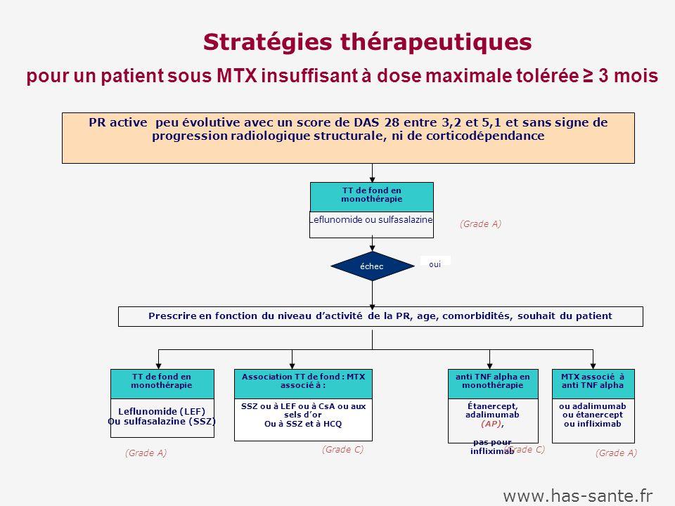Stratégies thérapeutiques pour un patient sous MTX insuffisant à dose maximale tolérée 3 mois PR active peu évolutive avec un score de DAS 28 entre 3,