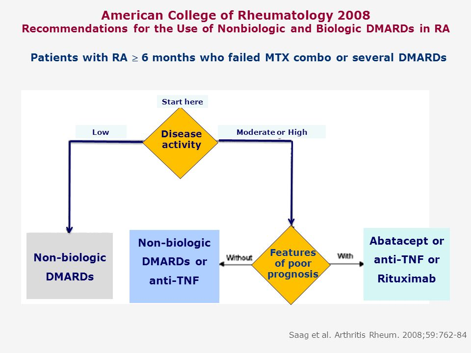 American College of Rheumatology 2008 Recommendations for the Use of Nonbiologic and Biologic DMARDs in RA Non-biologic DMARDs Non-biologic DMARDs or