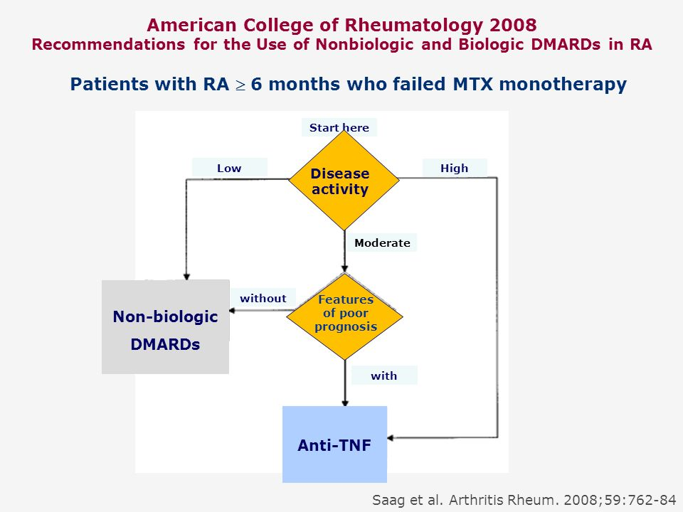 American College of Rheumatology 2008 Recommendations for the Use of Nonbiologic and Biologic DMARDs in RA Non-biologic DMARDs Features of poor progno