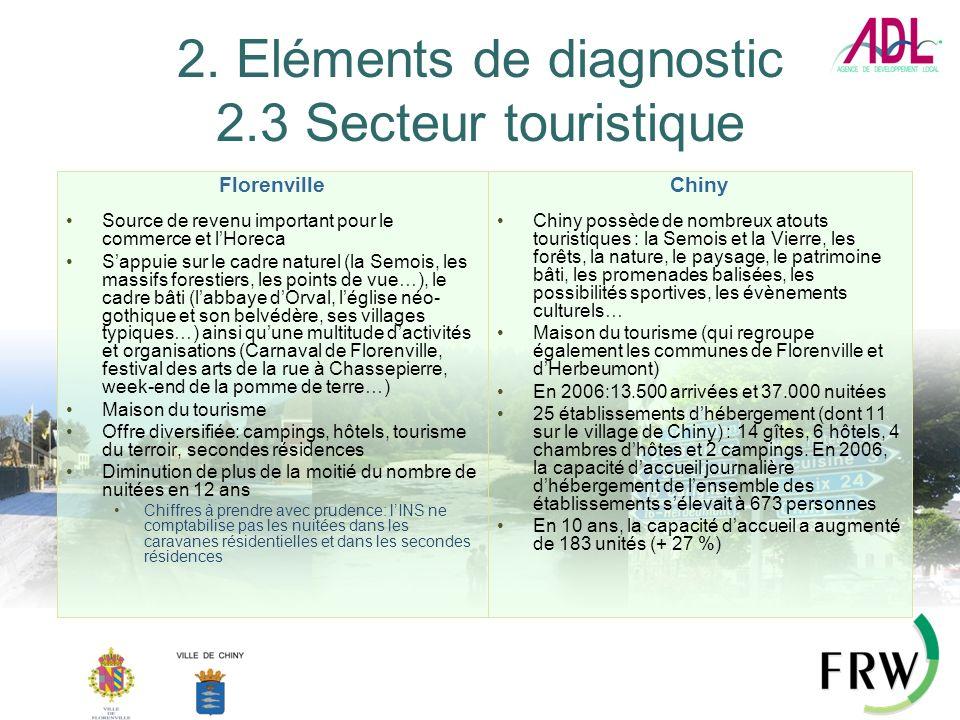 2. Eléments de diagnostic 2.3 Secteur touristique Florenville Source de revenu important pour le commerce et lHoreca Sappuie sur le cadre naturel (la