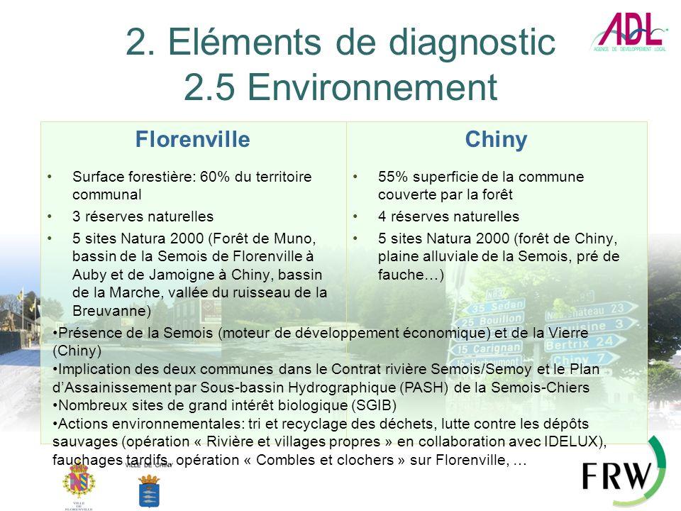 2. Eléments de diagnostic 2.5 Environnement Florenville Surface forestière: 60% du territoire communal 3 réserves naturelles 5 sites Natura 2000 (Forê