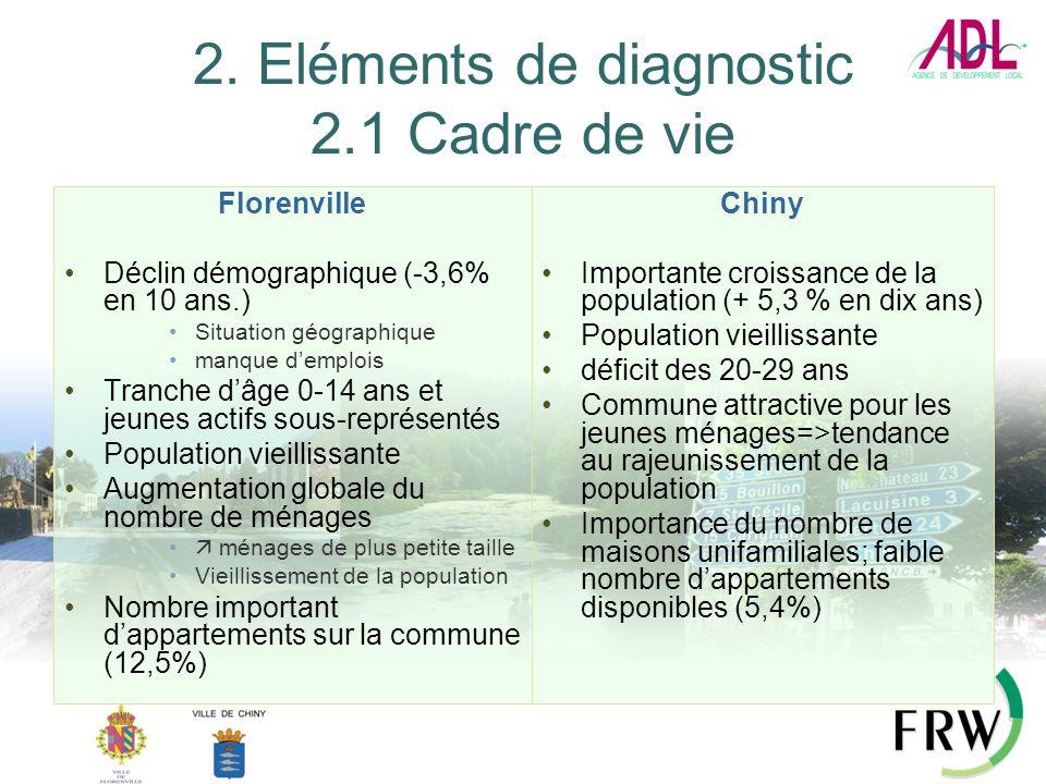 2. Eléments de diagnostic 2.1 Cadre de vie Florenville Déclin démographique (-3,6% en 10 ans.) Situation géographique manque demplois Tranche dâge 0-1