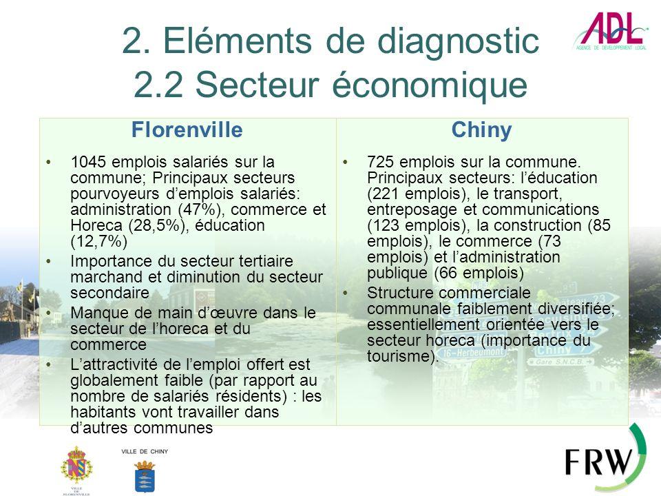 2. Eléments de diagnostic 2.2 Secteur économique Florenville 1045 emplois salariés sur la commune; Principaux secteurs pourvoyeurs demplois salariés: