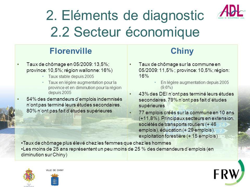 2. Eléments de diagnostic 2.2 Secteur économique Florenville Taux de chômage en 05/2009: 13,5%; province: 10,5%; région wallonne: 16%) Taux stable dep