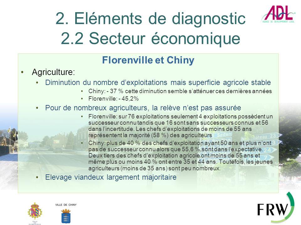 2. Eléments de diagnostic 2.2 Secteur économique Florenville et Chiny Agriculture: Diminution du nombre dexploitations mais superficie agricole stable